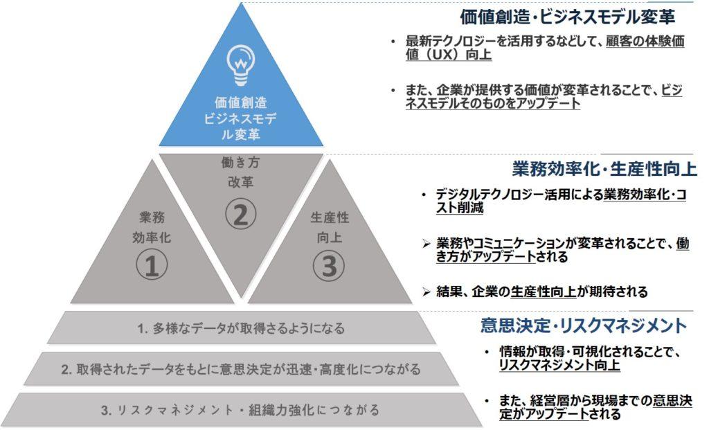デジタルトランスフォーメーションの4階層